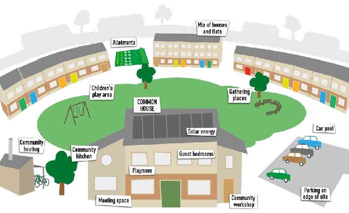Risultati immagini per cohousing