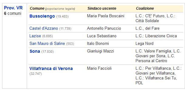 Elezioni Comunali Veneto 2018