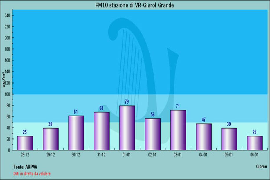 Grafico pm 10-2020