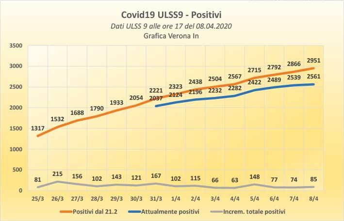 2020-04-08 ore 17 coronavirus AULSS-9 positivi