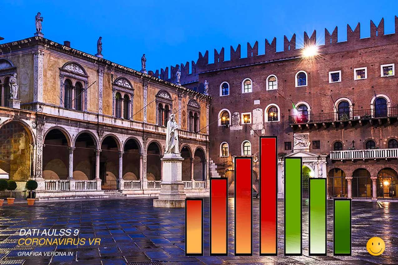 Coronavirus Verona infografica