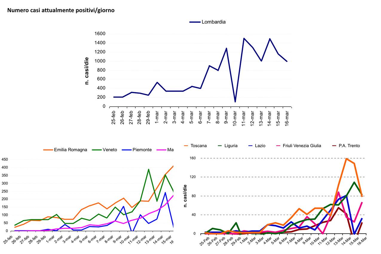 Coronavirus, elaborazione di dati forniti dalla Protezione Civile